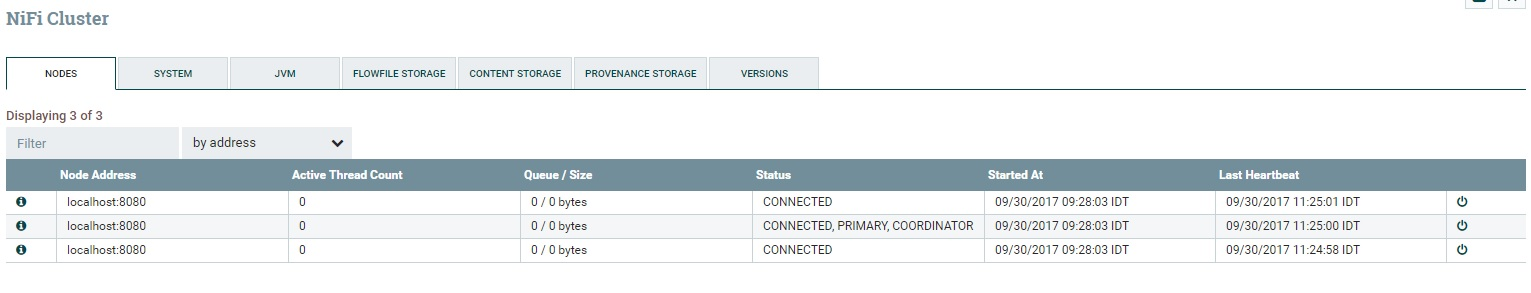 Integrating Apache NiFi with Cloudera manager – Old dog, New tricks